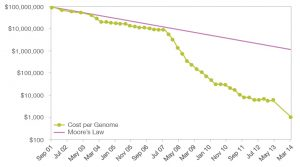 human genome sequencing costs graph
